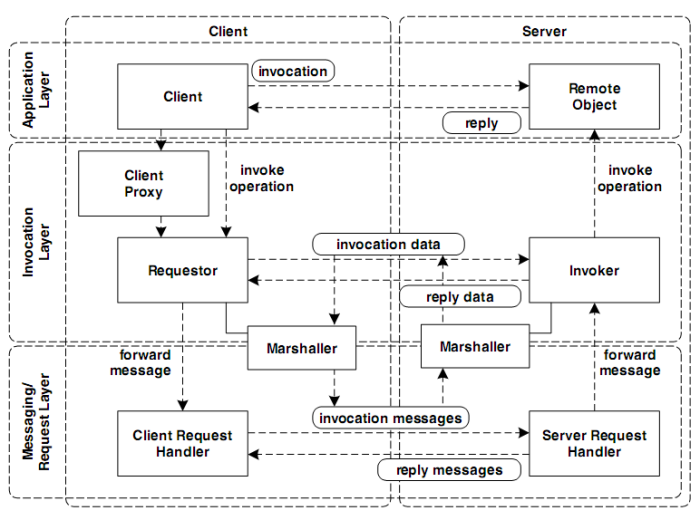 Design Patterns For Distributed Systems Kakimoto Online
